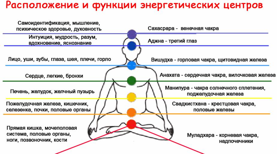 Лечение с помощью космоэнергетики
