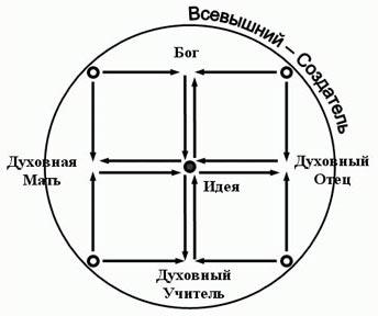 школа Бронникова